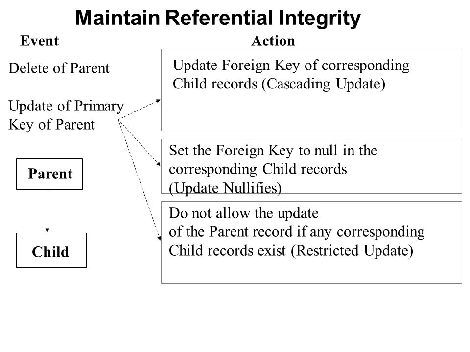 Maintain Referential Integrity Event Update Foreign Key of corresponding Child records (Cascading Update) Delete of Parent Update of Primary Key of Pa