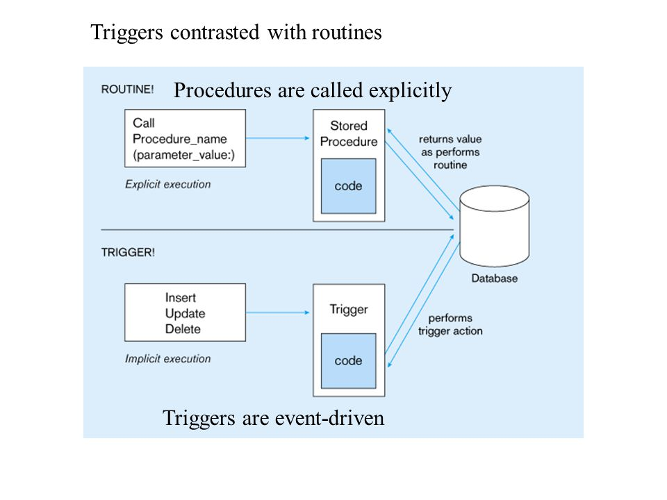 Triggers contrasted with routines Procedures are called explicitly Triggers are event-driven