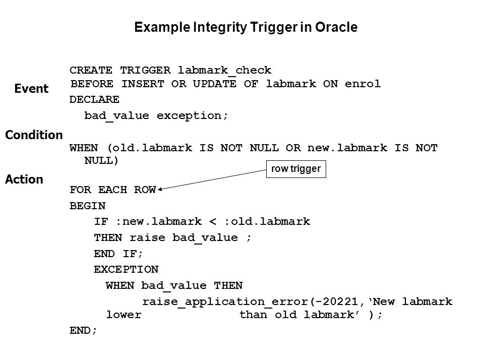 Example Integrity Trigger in Oracle CREATE TRIGGER labmark_check BEFORE INSERT OR UPDATE OF labmark ON enrol DECLARE bad_value exception; WHEN (old.la