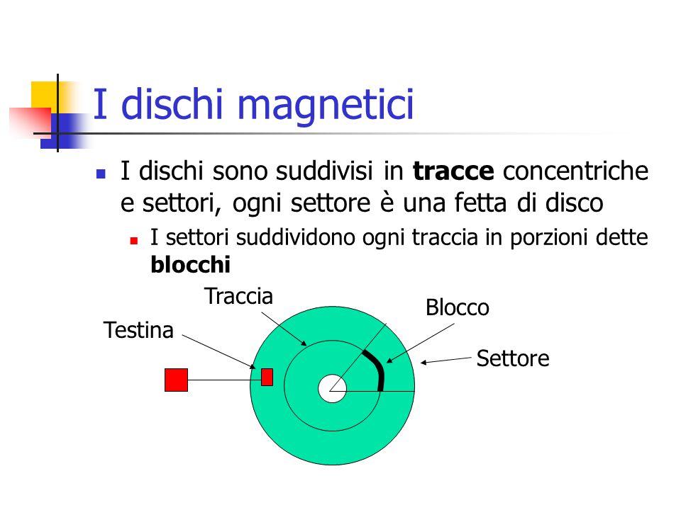 I dischi magnetici I dischi sono suddivisi in tracce concentriche e settori, ogni settore è una fetta di disco I settori suddividono ogni traccia in porzioni dette blocchi Testina Traccia Blocco Settore