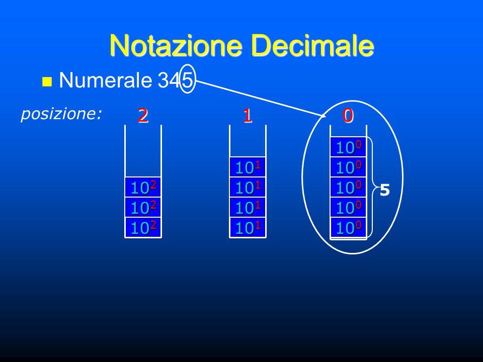Notazione Decimale posizione:201 Numerale 345 10 2 2 10 1 1 10 0 0 5