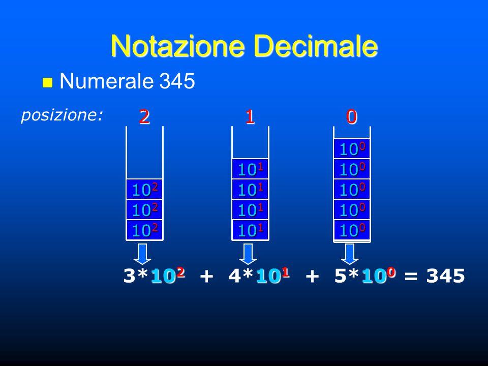 Notazione Decimale posizione:201 Numerale 345 10 2 2 10 1 1 10 0 0 10 2 10 1 10 0 3*10 2 + 4*10 1 + 5*10 0 = 345