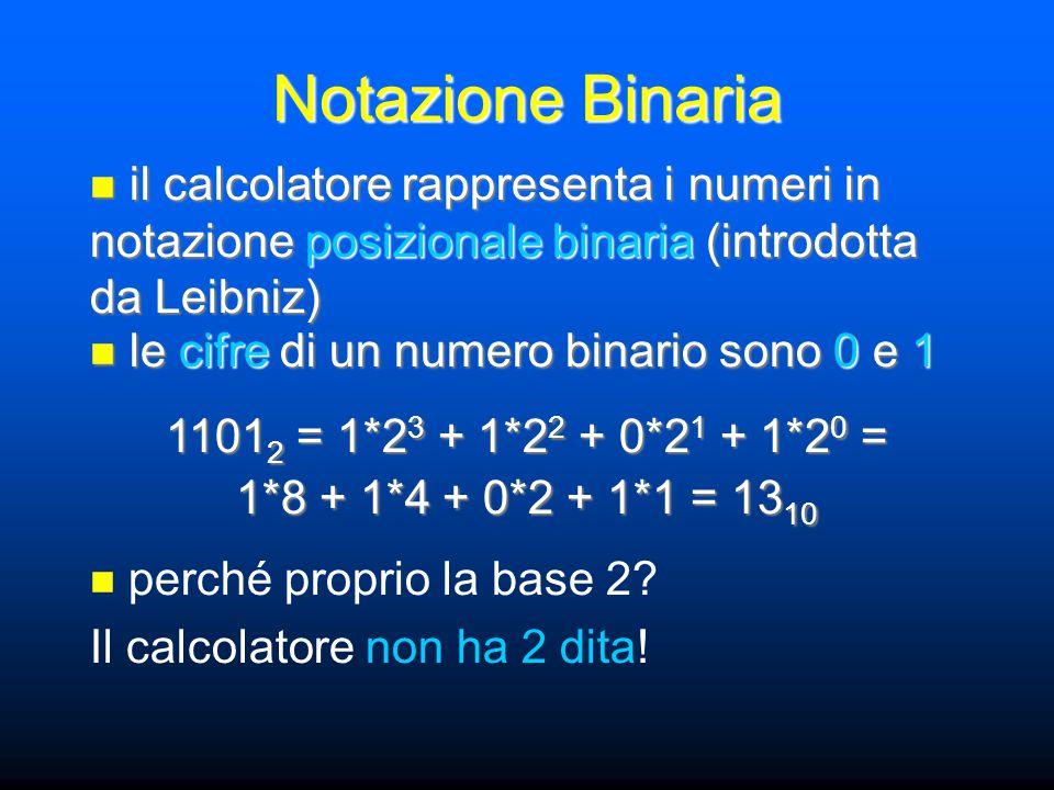 Notazione Binaria le cifre di un numero binario sono 0 e 1 le cifre di un numero binario sono 0 e 1 1101 2 = 1*2 3 + 1*2 2 + 0*2 1 + 1*2 0 = 1*8 + 1*4 + 0*2 + 1*1 = 13 10 il calcolatore rappresenta i numeri in notazione posizionale binaria (introdotta da Leibniz) il calcolatore rappresenta i numeri in notazione posizionale binaria (introdotta da Leibniz) perché proprio la base 2.