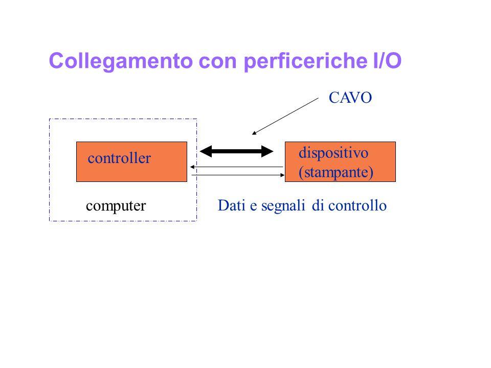 Collegamento con perficeriche I/O controller dispositivo (stampante) Dati e segnali di controllo CAVO ccomputer