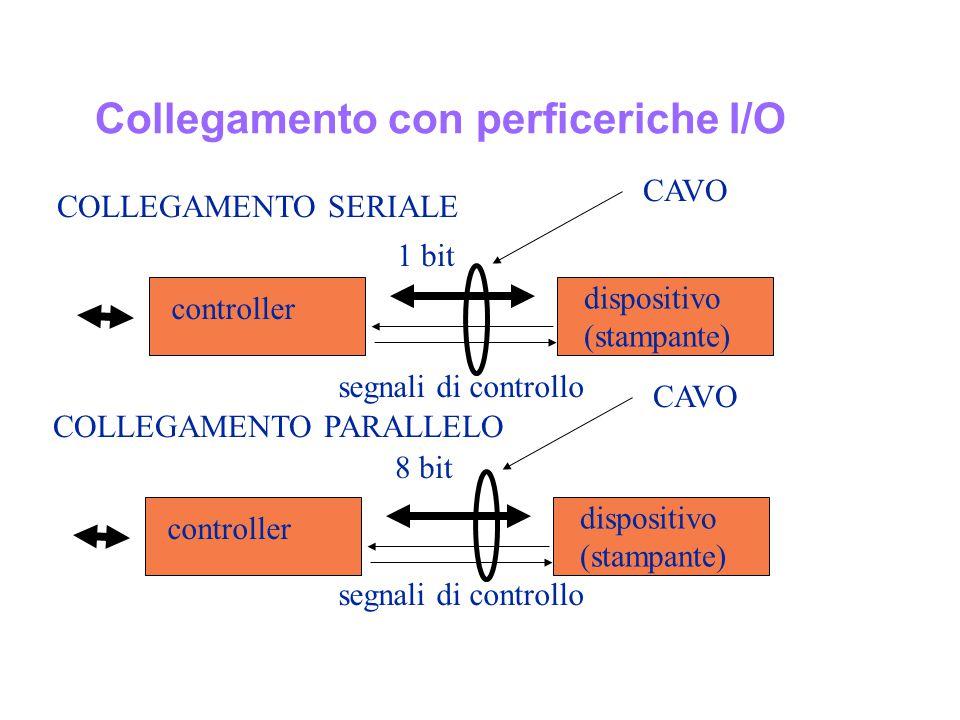 Collegamento con perficeriche I/O COLLEGAMENTO SERIALE 1 bit controller dispositivo (stampante) segnali di controllo COLLEGAMENTO PARALLELO 8 bit cont