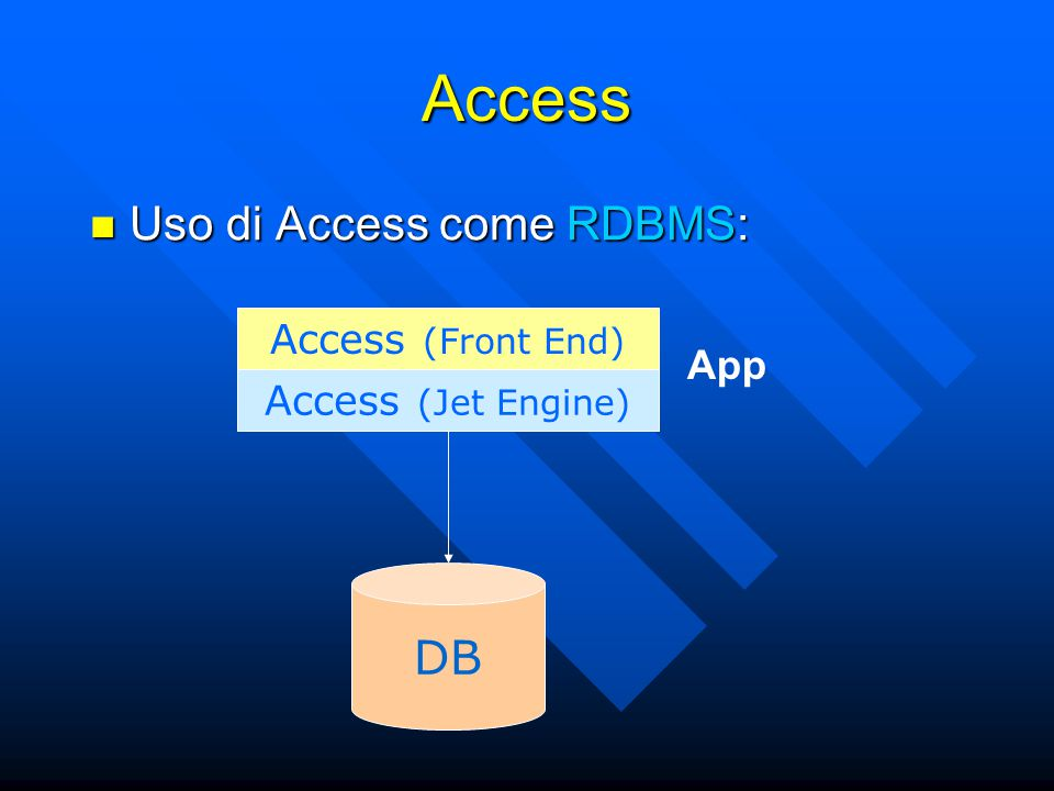 Access Uso di Access come RDBMS: Uso di Access come RDBMS: DB Access (Jet Engine) Access (Front End) App