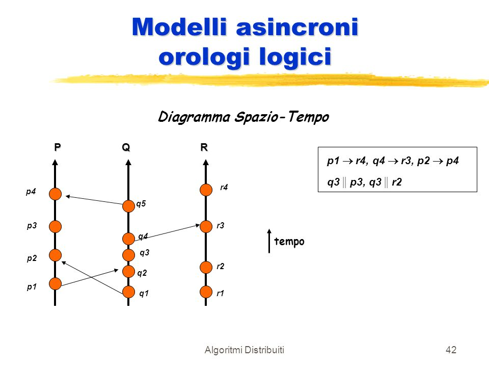 Algoritmi Distribuiti42 Modelli asincroni orologi logici Diagramma Spazio-Tempo PQR p4 p3 p2 p1 q1 q2 q3 q4 q5 r4 r3 r2 r1 tempo p1  r4, q4  r3, p2