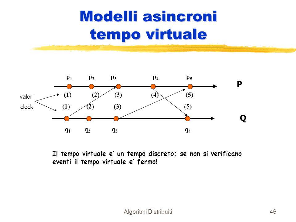 Algoritmi Distribuiti46 Modelli asincroni tempo virtuale P Q p1p1 p2p2 p3p3 p4p4 p5p5 q1q1 q2q2 q3q3 q4q4 (1)(2) (3)(4) (5) (1) (2) (3) (5) valori clo