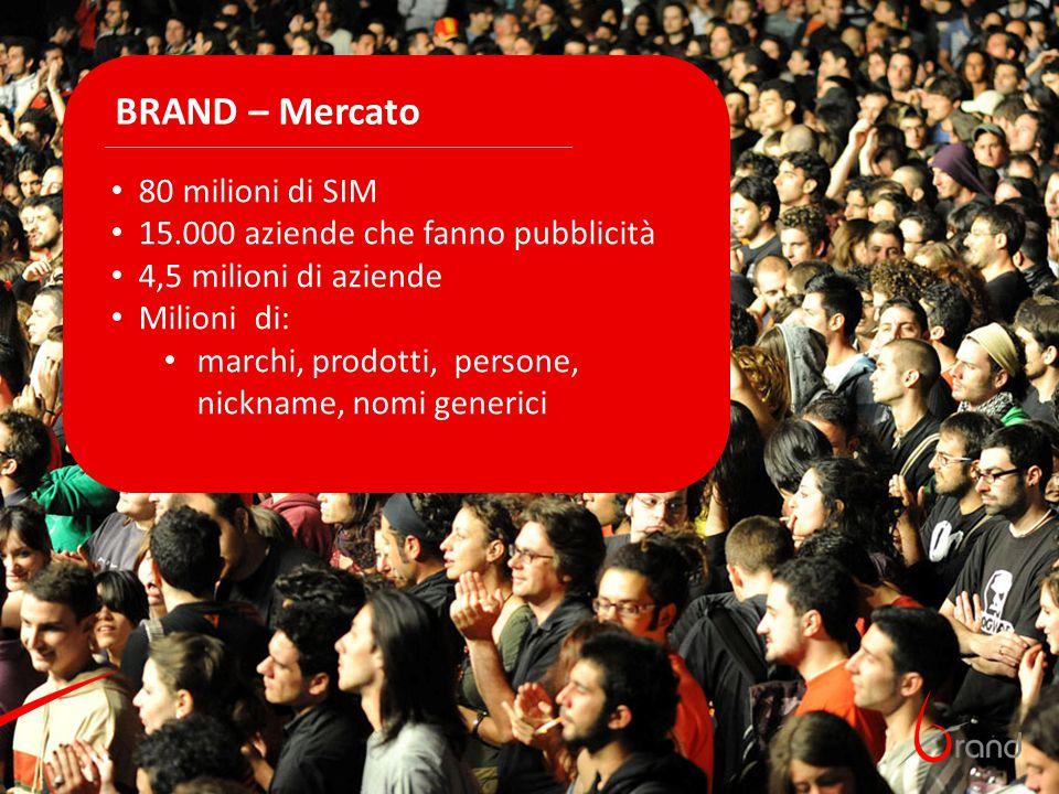 80 milioni di SIM 15.000 aziende che fanno pubblicità 4,5 milioni di aziende Milioni di: marchi, prodotti, persone, nickname, nomi generici BRAND – Me