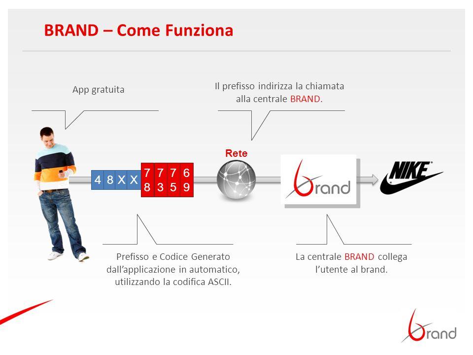 App gratuita BRAND – Come Funziona 4 Il prefisso indirizza la chiamata alla centrale BRAND. Prefisso e Codice Generato dall'applicazione in automatico