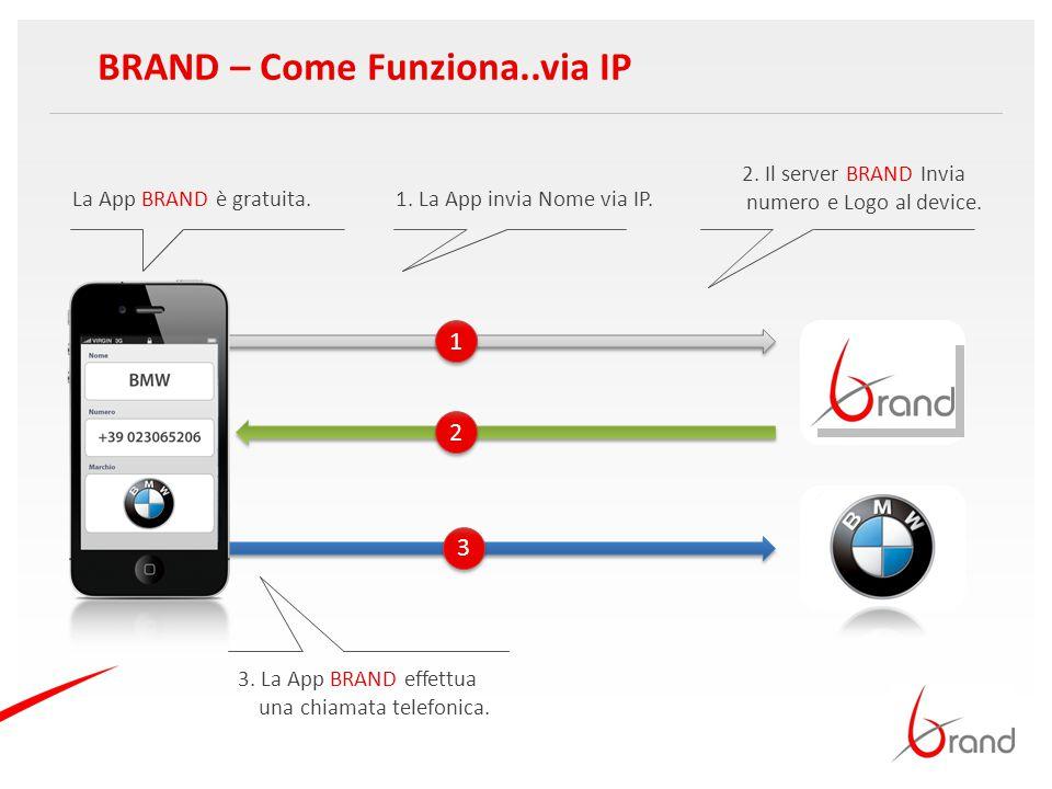 BRAND – Come Funziona..via IP La App BRAND è gratuita.1. La App invia Nome via IP. 1 1 2 2 3 3 2. Il server BRAND Invia numero e Logo al device. 3. La