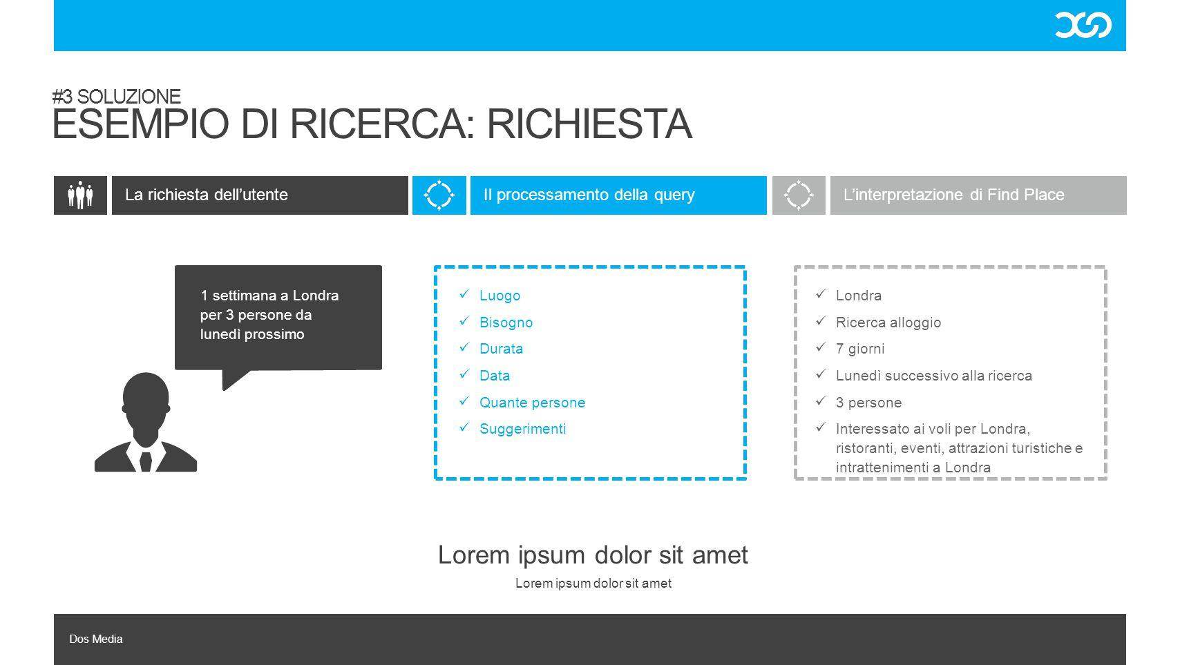 Dos Media La richiesta dell'utente Lorem ipsum dolor sit amet L'interpretazione di Find PlaceIl processamento della query #3 SOLUZIONE ESEMPIO DI RICE