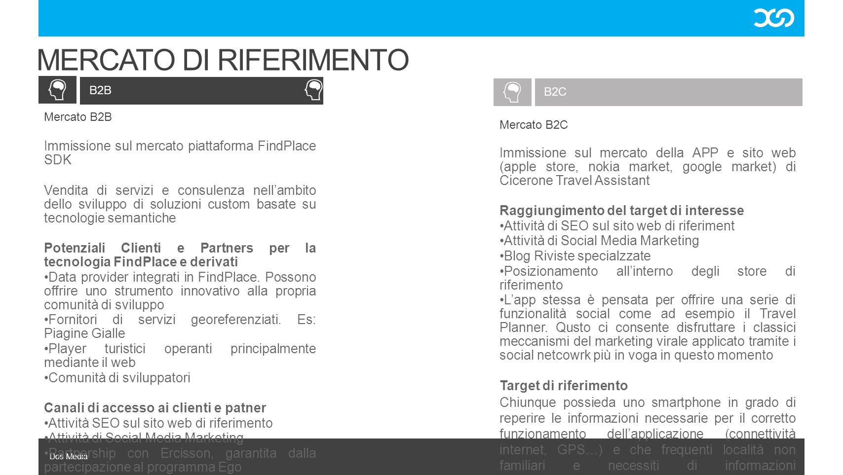 Dos Media B2C B2B MERCATO DI RIFERIMENTO Mercato B2B Immissione sul mercato piattaforma FindPlace SDK Vendita di servizi e consulenza nell'ambito dell
