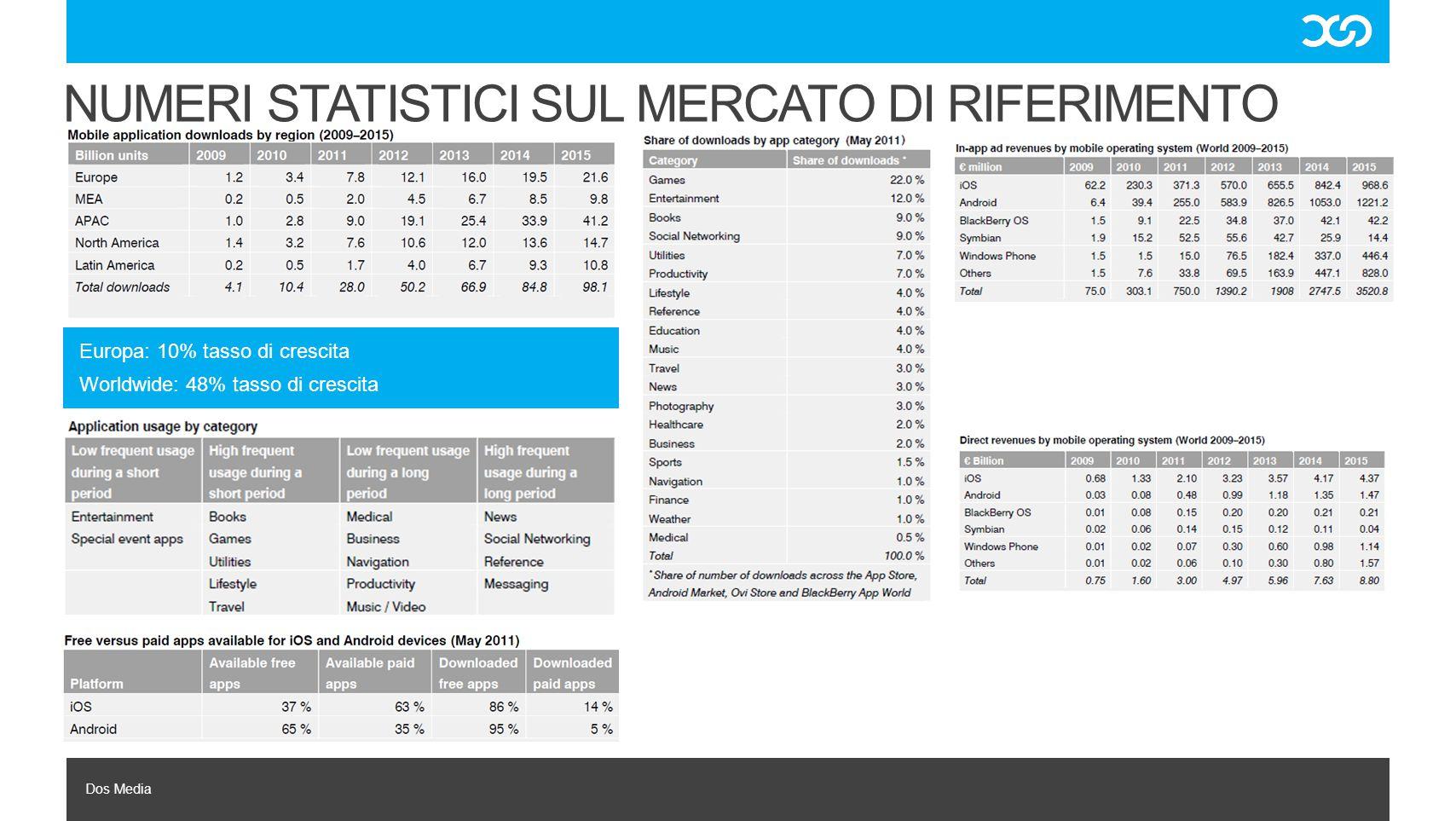 Dos Media NUMERI STATISTICI SUL MERCATO DI RIFERIMENTO Europa: 10% tasso di crescita Worldwide: 48% tasso di crescita
