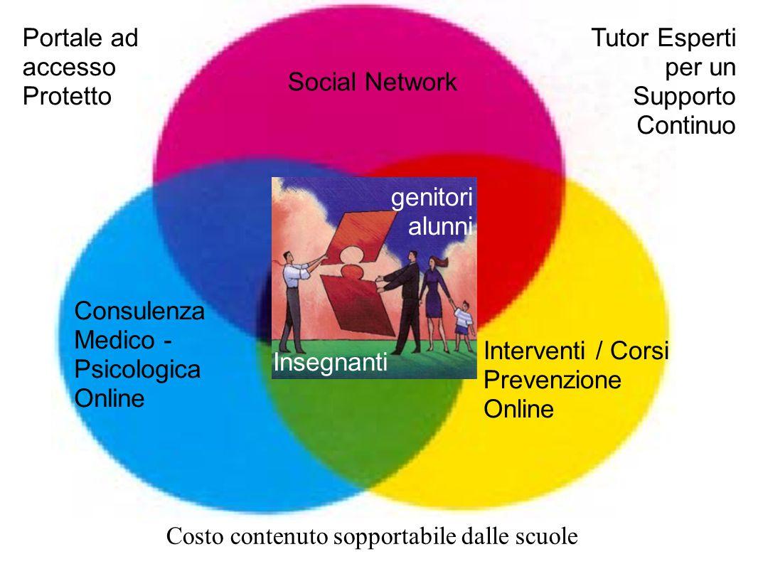 Insegnanti genitori alunni Social Network Consulenza Medico - Psicologica Online Interventi / Corsi Prevenzione Online Portale ad accesso Protetto Tutor Esperti per un Supporto Continuo Costo contenuto sopportabile dalle scuole