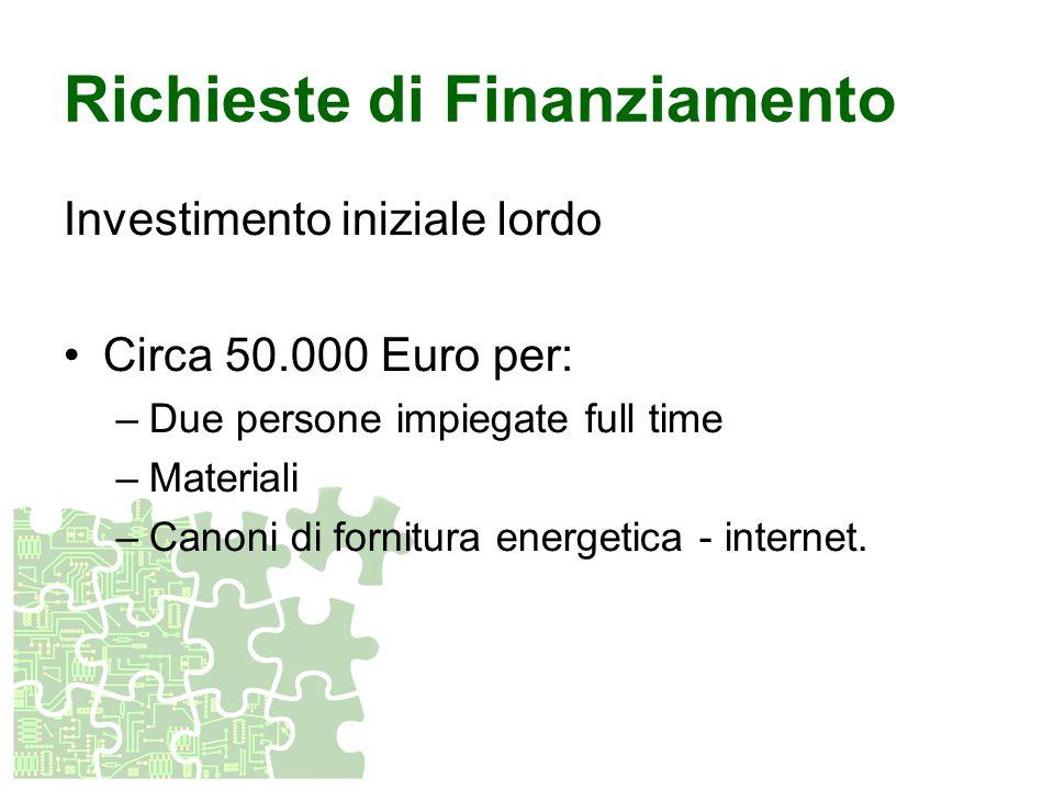 Richieste di Finanziamento Investimento iniziale lordo Circa 50.000 Euro per: –Due persone impiegate full time –Materiali –Canoni di fornitura energet