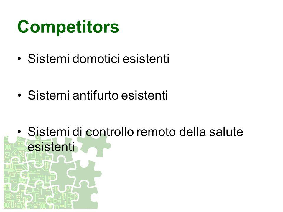 Competitors Sistemi domotici esistenti Sistemi antifurto esistenti Sistemi di controllo remoto della salute esistenti