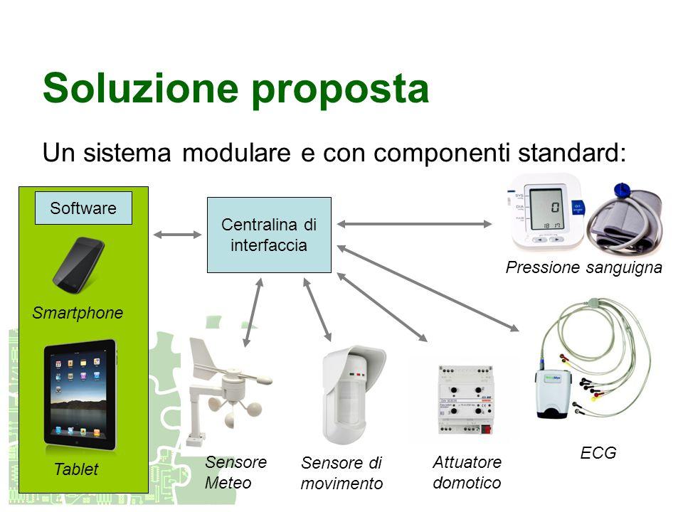 Soluzione proposta Un sistema modulare e con componenti standard: Centralina di interfaccia Smartphone Tablet ECG Pressione sanguigna Software Sensore