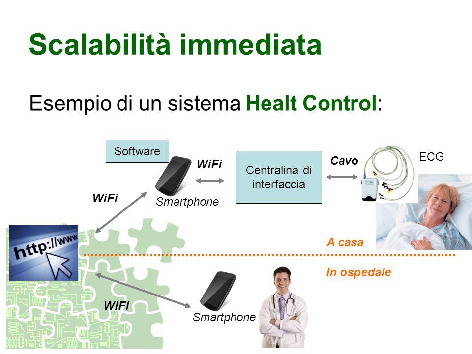 Scalabilità immediata Esempio di un sistema Healt Control: Centralina di interfaccia Smartphone Software ECG Cavo WiFi Smartphone WiFi A casa In osped