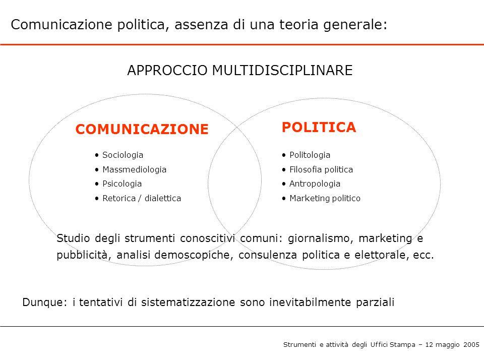 Comunicazione politica, assenza di una teoria generale: COMUNICAZIONE POLITICA Politologia Filosofia politica Antropologia Marketing politico Sociolog