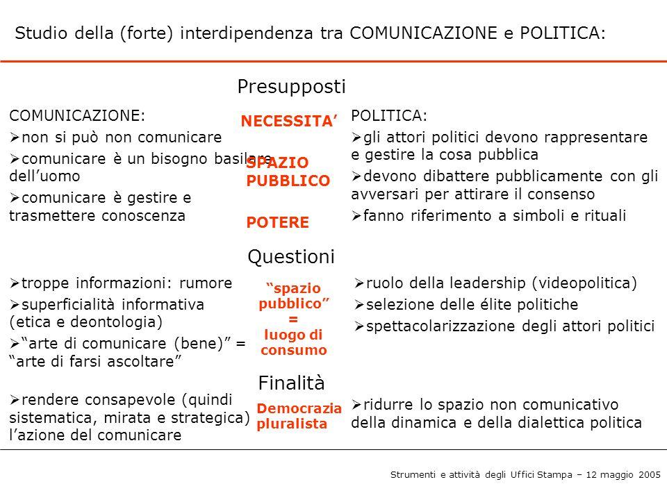 Studio della (forte) interdipendenza tra COMUNICAZIONE e POLITICA: Presupposti COMUNICAZIONE:  non si può non comunicare  comunicare è un bisogno ba