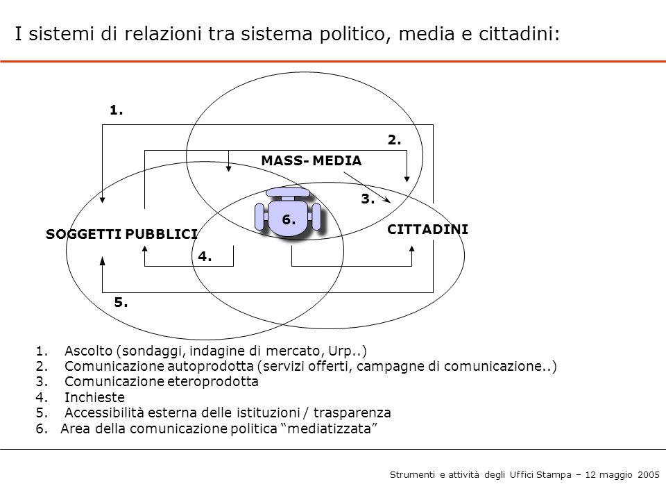 I flussi e le forme di comunicazione politica: SOGGETTI POLITICI MASS- MEDIA CITTADINI/ ELETTORI 1.Informazione 2.Critica/Advocacy 3.Partigianeria 4.Mediatizzazione 1.Regolamentazione 2.Media/News Management 3.Fonte informazioni 1.Comunicazione pubblica 2.Contatto personale 3.Propaganda/pubblicità 1.Voto 2.Dibattito pubblico 3.Interazione diretta 4.Sondaggi di opinione 1.Informazione (Infotainment) 2.Informazione partigiana 3.Pubblicità 1. Quasi-interazione mediata 2.Sondaggi di opinione Strumenti e attività degli Uffici Stampa – 12 maggio 2005
