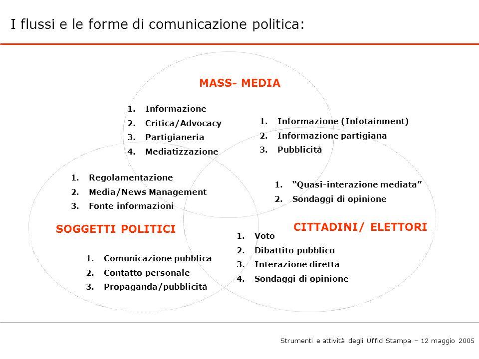 I flussi e le forme di comunicazione politica: SOGGETTI POLITICI MASS- MEDIA CITTADINI/ ELETTORI 1.Informazione 2.Critica/Advocacy 3.Partigianeria 4.M