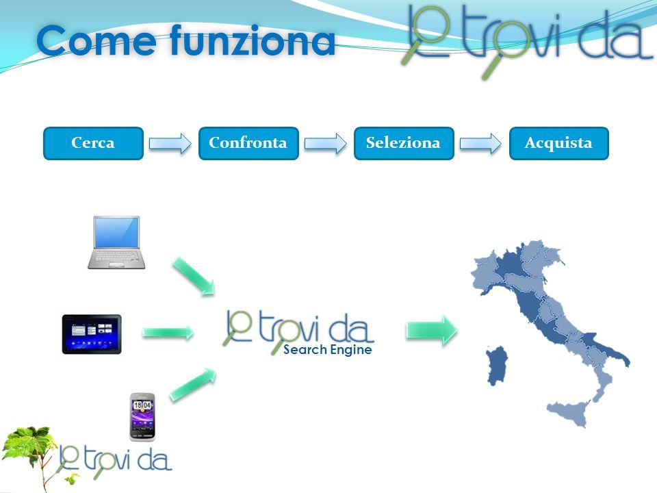Come funzionaCome funziona CercaConfrontaSelezionaAcquista Search Engine