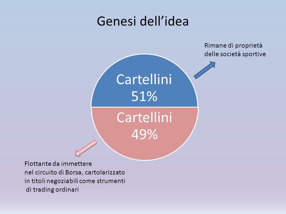 Genesi dell'idea Cartellini 51% Cartellini 49% Rimane di proprietà delle società sportive Flottante da immettere nel circuito di Borsa, cartolarizzato
