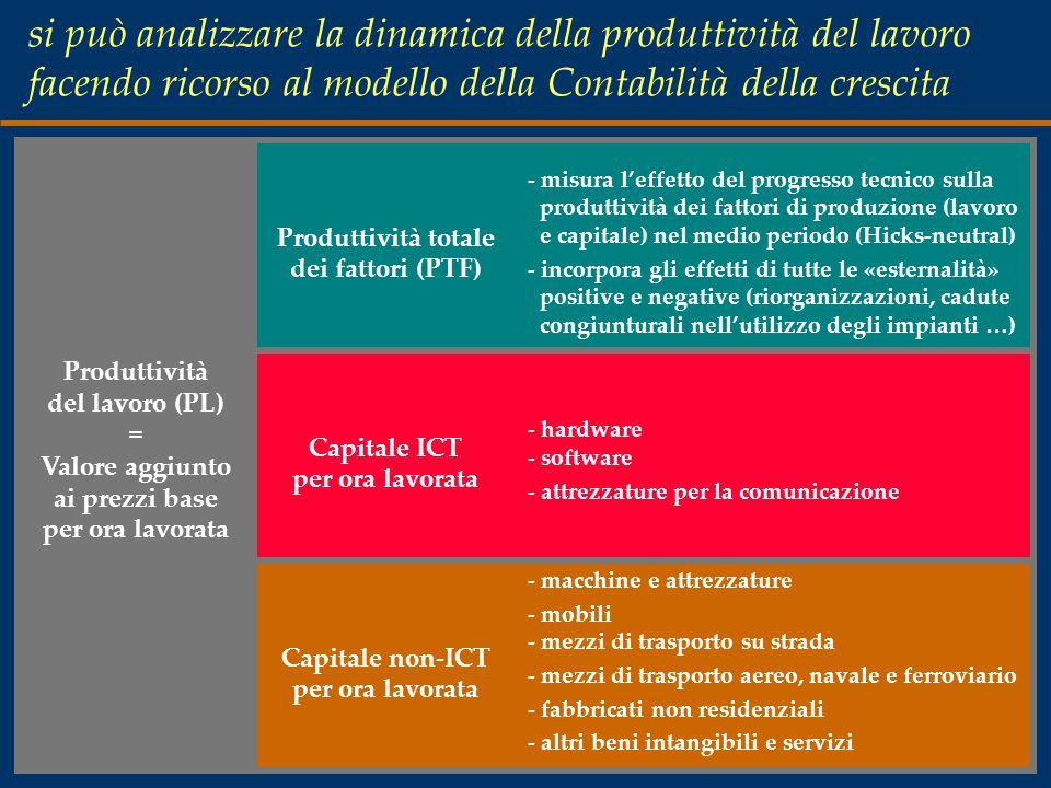 si può analizzare la dinamica della produttività del lavoro facendo ricorso al modello della Contabilità della crescita Produttività totale dei fattori (PTF) - misura l'effetto del progresso tecnico sulla produttività dei fattori di produzione (lavoro e capitale) nel medio periodo (Hicks-neutral) - incorpora gli effetti di tutte le «esternalità» positive e negative (riorganizzazioni, cadute congiunturali nell'utilizzo degli impianti …) Produttività del lavoro (PL) = Valore aggiunto ai prezzi base per ora lavorata Capitale ICT per ora lavorata - hardware - software - attrezzature per la comunicazione Capitale non-ICT per ora lavorata - macchine e attrezzature - mobili - mezzi di trasporto su strada - mezzi di trasporto aereo, navale e ferroviario - fabbricati non residenziali - altri beni intangibili e servizi