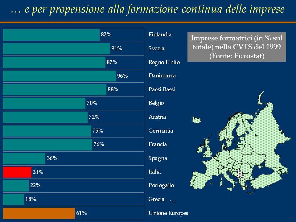 … e per propensione alla formazione continua delle imprese Imprese formatrici (in % sul totale) nella CVTS del 1999 (Fonte: Eurostat)