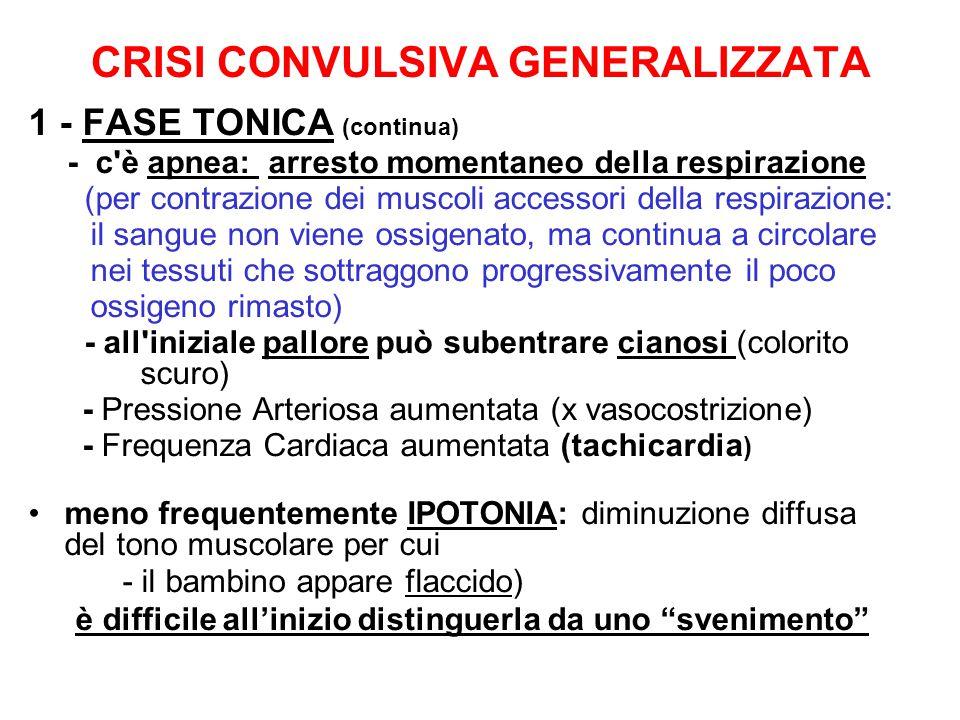 CRISI CONVULSIVA GENERALIZZATA 1 - FASE TONICA (continua) - c è apnea: arresto momentaneo della respirazione (per contrazione dei muscoli accessori della respirazione: il sangue non viene ossigenato, ma continua a circolare nei tessuti che sottraggono progressivamente il poco ossigeno rimasto) - all iniziale pallore può subentrare cianosi (colorito scuro) - Pressione Arteriosa aumentata (x vasocostrizione) - Frequenza Cardiaca aumentata (tachicardia ) meno frequentemente IPOTONIA: diminuzione diffusa del tono muscolare per cui - il bambino appare flaccido) è difficile all'inizio distinguerla da uno svenimento