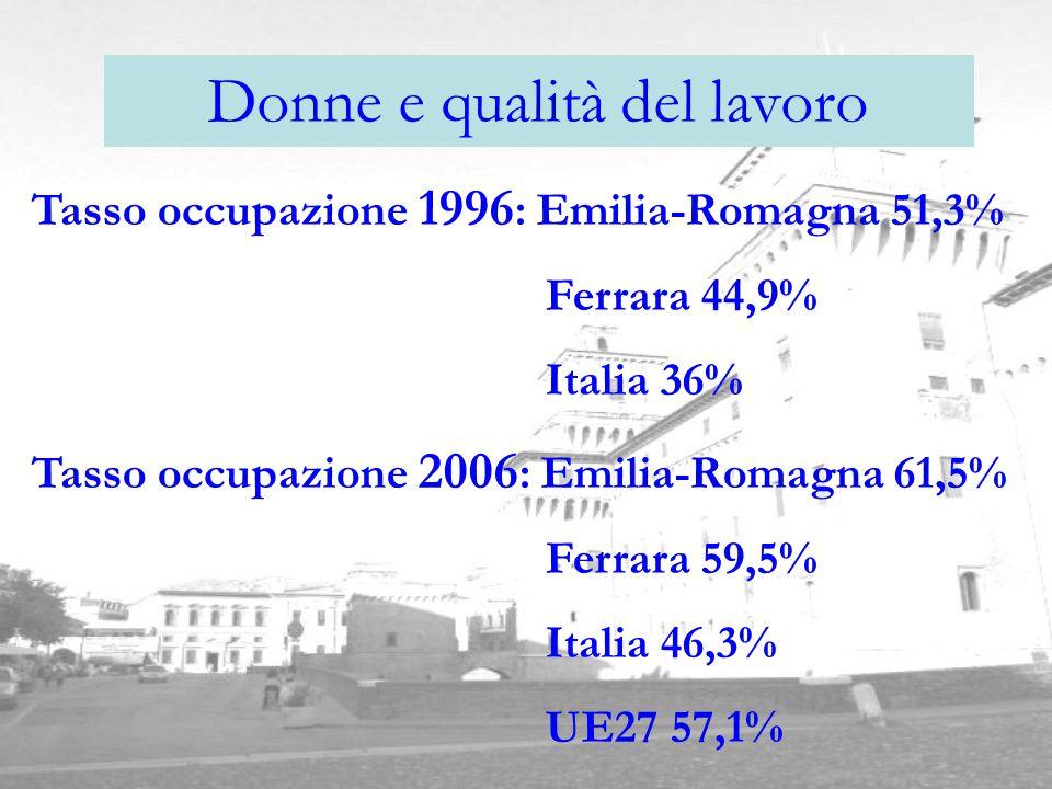 Donne e qualità del lavoro Tasso occupazione 1996 : Emilia-Romagna 51,3% Ferrara 44,9% Italia 36% Tasso occupazione 2006 : Emilia-Romagna 61,5% Ferrara 59,5% Italia 46,3% UE27 57,1%