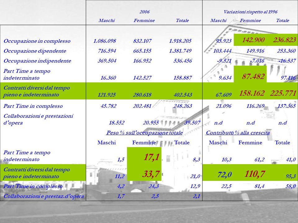 2006Variazioni rispetto al 1996 MaschiFemmineTotaleMaschiFemmineTotale Occupazione in complesso 1.086.098 832.107 1.918.20593.923 142.900236.823 Occup