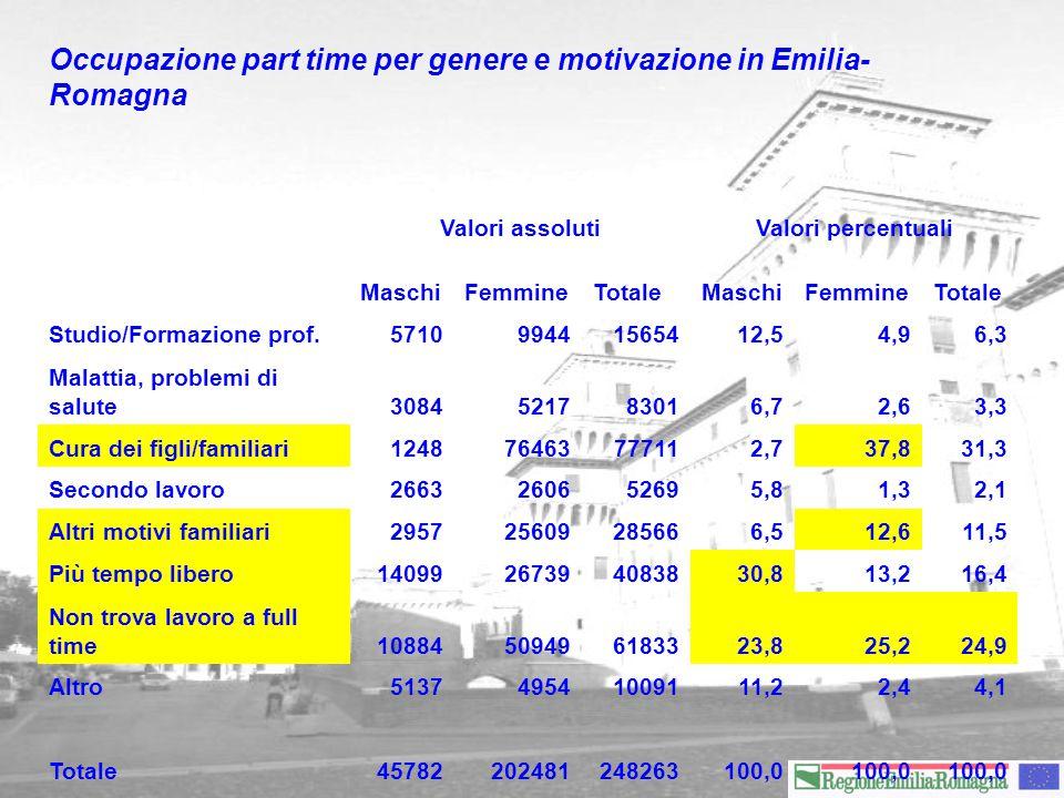 Occupazione part time per genere e motivazione in Emilia- Romagna Valori assolutiValori percentuali MaschiFemmineTotaleMaschiFemmineTotale Studio/Formazione prof.571099441565412,54,96,3 Malattia, problemi di salute3084521783016,72,63,3 Cura dei figli/familiari124876463777112,737,831,3 Secondo lavoro2663260652695,81,32,1 Altri motivi familiari295725609285666,512,611,5 Più tempo libero14099267394083830,813,216,4 Non trova lavoro a full time10884509496183323,825,224,9 Altro513749541009111,22,44,1 Totale45782202481248263100,0