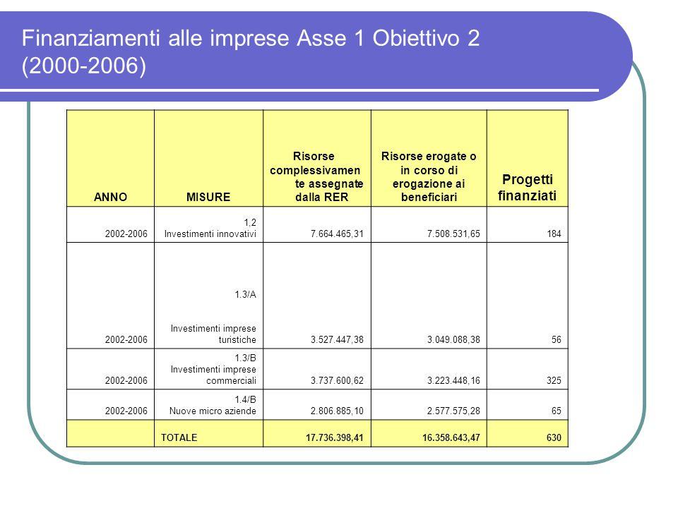 Finanziamenti alle imprese Asse 1 Obiettivo 2 (2000-2006) ANNOMISURE Risorse complessivamen te assegnate dalla RER Risorse erogate o in corso di erogazione ai beneficiari Progetti finanziati 2002-2006 1,2 Investimenti innovativi7.664.465,317.508.531,65184 2002-2006 1.3/A Investimenti imprese turistiche3.527.447,383.049.088,3856 2002-2006 1.3/B Investimenti imprese commerciali3.737.600,623.223.448,16325 2002-2006 1.4/B Nuove micro aziende2.806.885,102.577.575,2865 TOTALE17.736.398,4116.358.643,47630