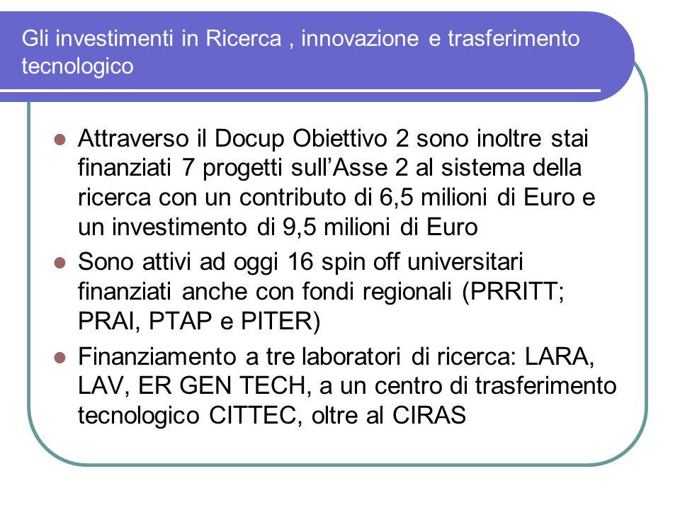 Gli investimenti in Ricerca, innovazione e trasferimento tecnologico Attraverso il Docup Obiettivo 2 sono inoltre stai finanziati 7 progetti sull'Asse 2 al sistema della ricerca con un contributo di 6,5 milioni di Euro e un investimento di 9,5 milioni di Euro Sono attivi ad oggi 16 spin off universitari finanziati anche con fondi regionali (PRRITT; PRAI, PTAP e PITER) Finanziamento a tre laboratori di ricerca: LARA, LAV, ER GEN TECH, a un centro di trasferimento tecnologico CITTEC, oltre al CIRAS