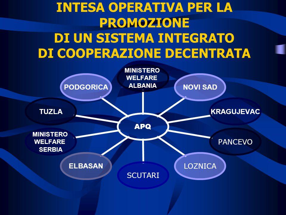 INTESA OPERATIVA PER LA PROMOZIONE DI UN SISTEMA INTEGRATO DI COOPERAZIONE DECENTRATA APQ MINISTERO WELFARE ALBANIA NOVI SADKRAGUJEVAC PANCEVOLOZNICASCUTARI ELBASAN MINISTERO WELFARE SERBIA TUZLAPODGORICA