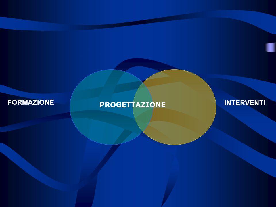 TIPO DI INTERVENTO SUL TERRITORIO INTERVENTI FORMAZIONE PROGETTAZIONE