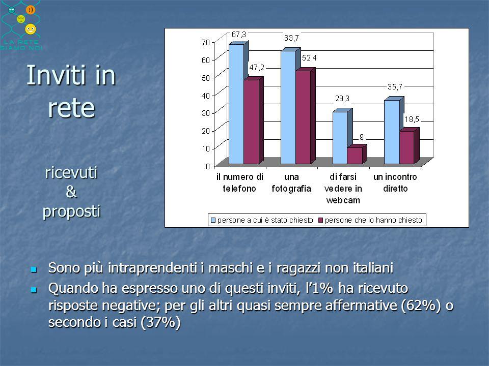 Inviti in rete ricevuti & proposti Sono più intraprendenti i maschi e i ragazzi non italiani Sono più intraprendenti i maschi e i ragazzi non italiani