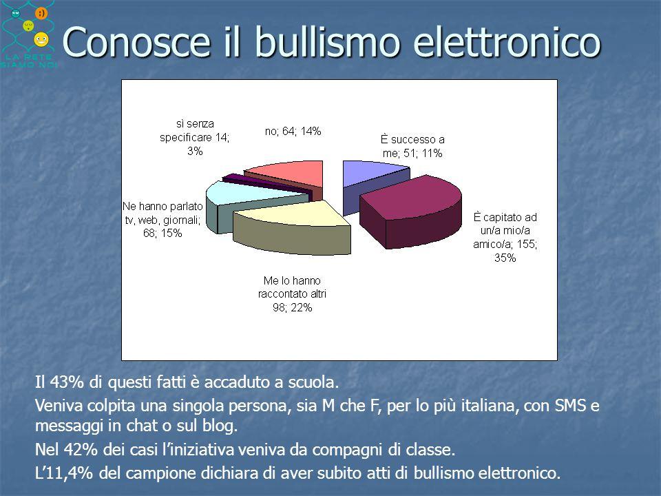 Conosce il bullismo elettronico Il 43% di questi fatti è accaduto a scuola. Veniva colpita una singola persona, sia M che F, per lo più italiana, con