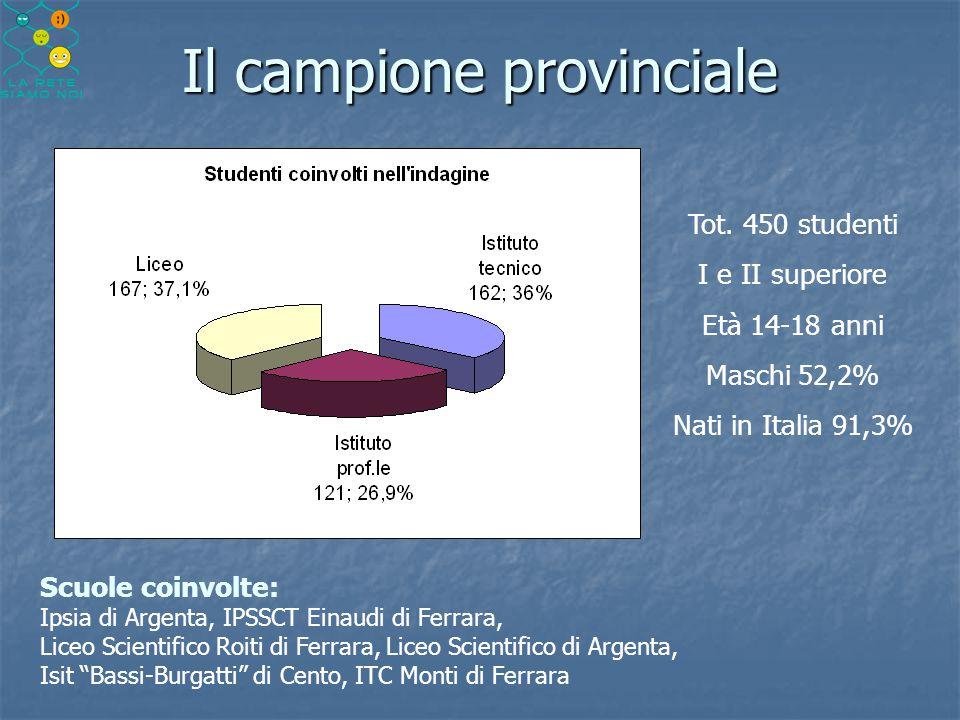 Il campione provinciale Scuole coinvolte: Ipsia di Argenta, IPSSCT Einaudi di Ferrara, Liceo Scientifico Roiti di Ferrara, Liceo Scientifico di Argent