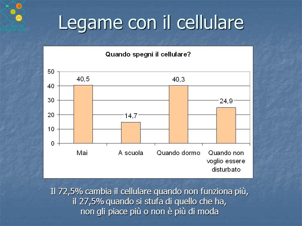 Legame con il cellulare Il 72,5% cambia il cellulare quando non funziona più, il 27,5% quando si stufa di quello che ha, non gli piace più o non è più