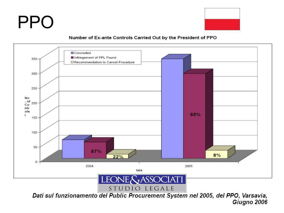 PPO Dati sul funzionamento del Public Procurement System nel 2005, del PPO, Varsavia, Giugno 2006