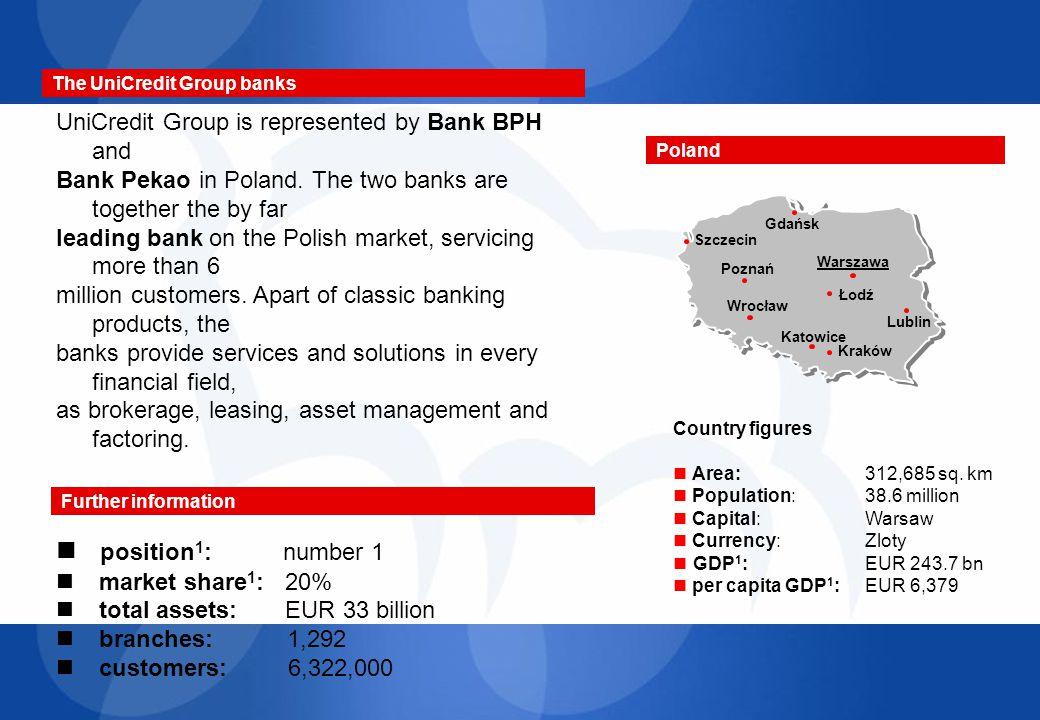 La rete di relazioni (2) Rete della Banca Pekao S.A.