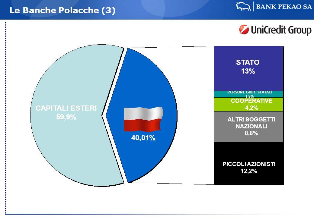CAPITALI ESTERI 59,9% STATO 13% 40,01% PICCOLI AZIONISTI 12,2% ALTRI SOGGETTI NAZIONALI 8,8% COOPERATIVE 4,2% PERSONE GIUR.
