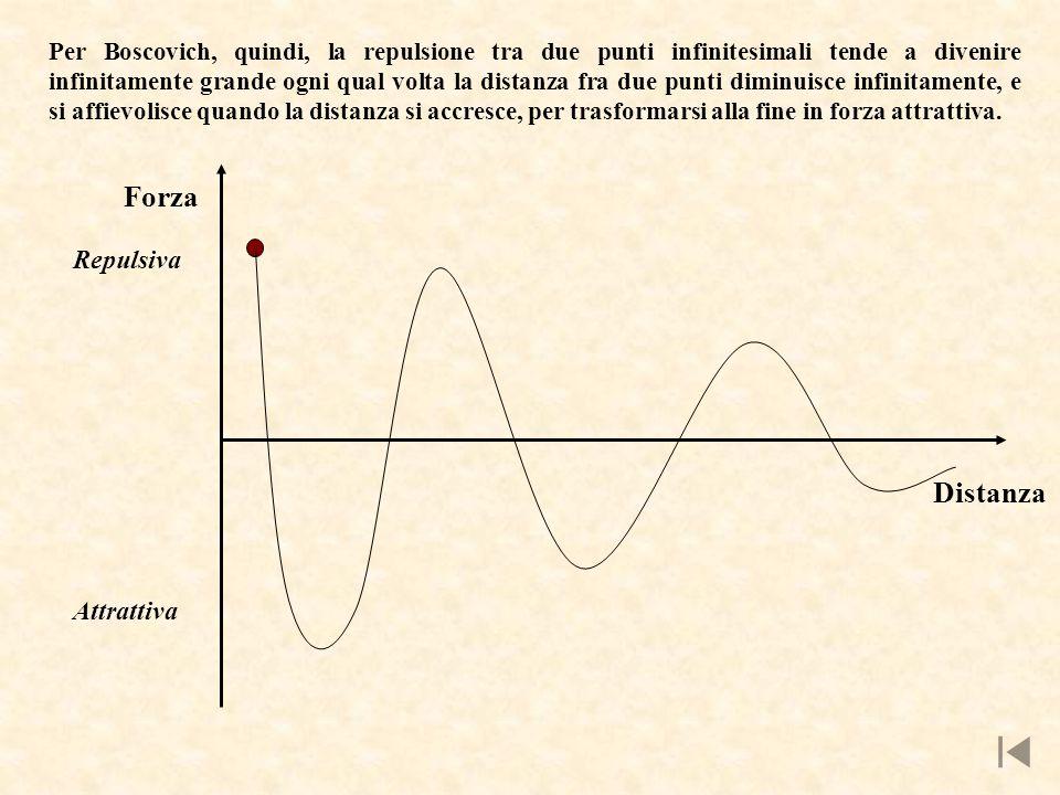 Forza Repulsiva Distanza Attrattiva Per Boscovich, quindi, la repulsione tra due punti infinitesimali tende a divenire infinitamente grande ogni qual volta la distanza fra due punti diminuisce infinitamente, e si affievolisce quando la distanza si accresce, per trasformarsi alla fine in forza attrattiva.