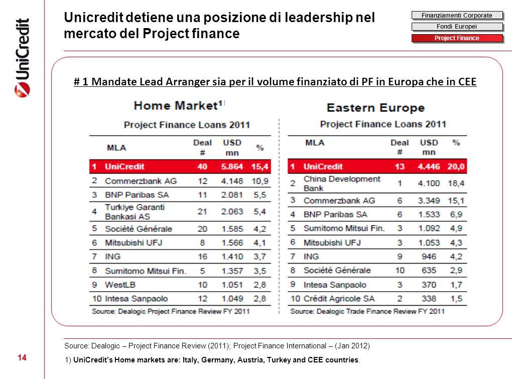 14 Unicredit detiene una posizione di leadership nel mercato del Project finance 14 # 1 Mandate Lead Arranger sia per il volume finanziato di PF in Eu