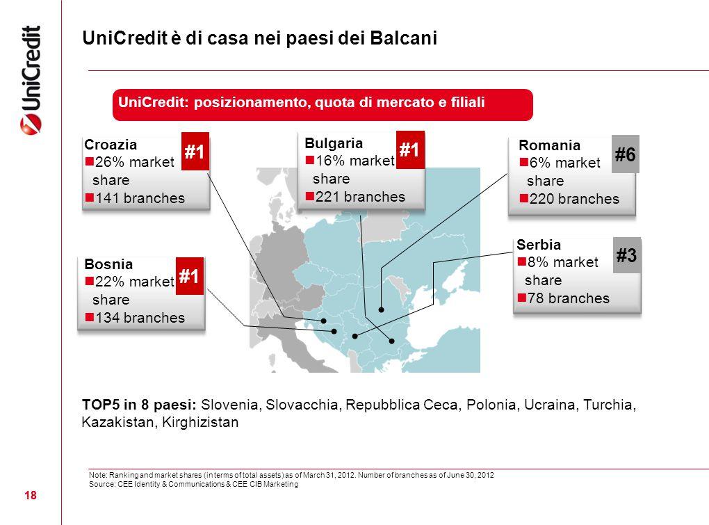 18 Bulgaria 16% market share 221 branches Romania 6% market share 220 branches Serbia 8% market share 78 branches Croazia 26% market share 141 branche