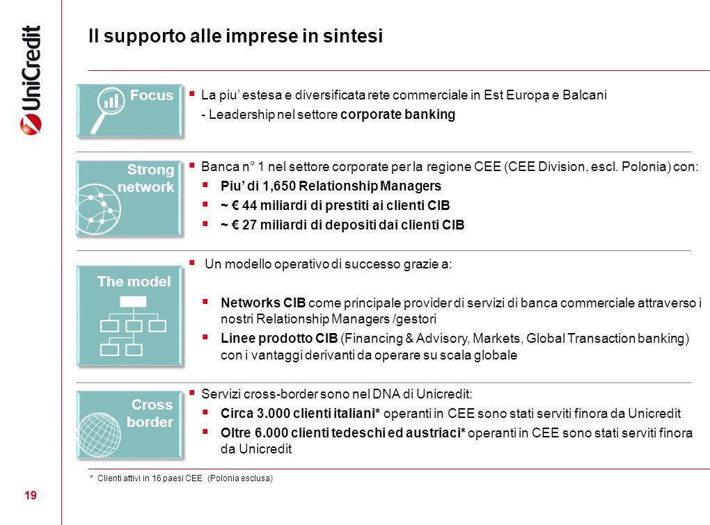 19 Il supporto alle imprese in sintesi  La piu' estesa e diversificata rete commerciale in Est Europa e Balcani - Leadership nel settore corporate ba